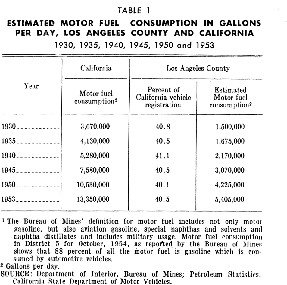 PAS Report 79, Table 1. Estimated motor fuel consumption, Los Angeles.