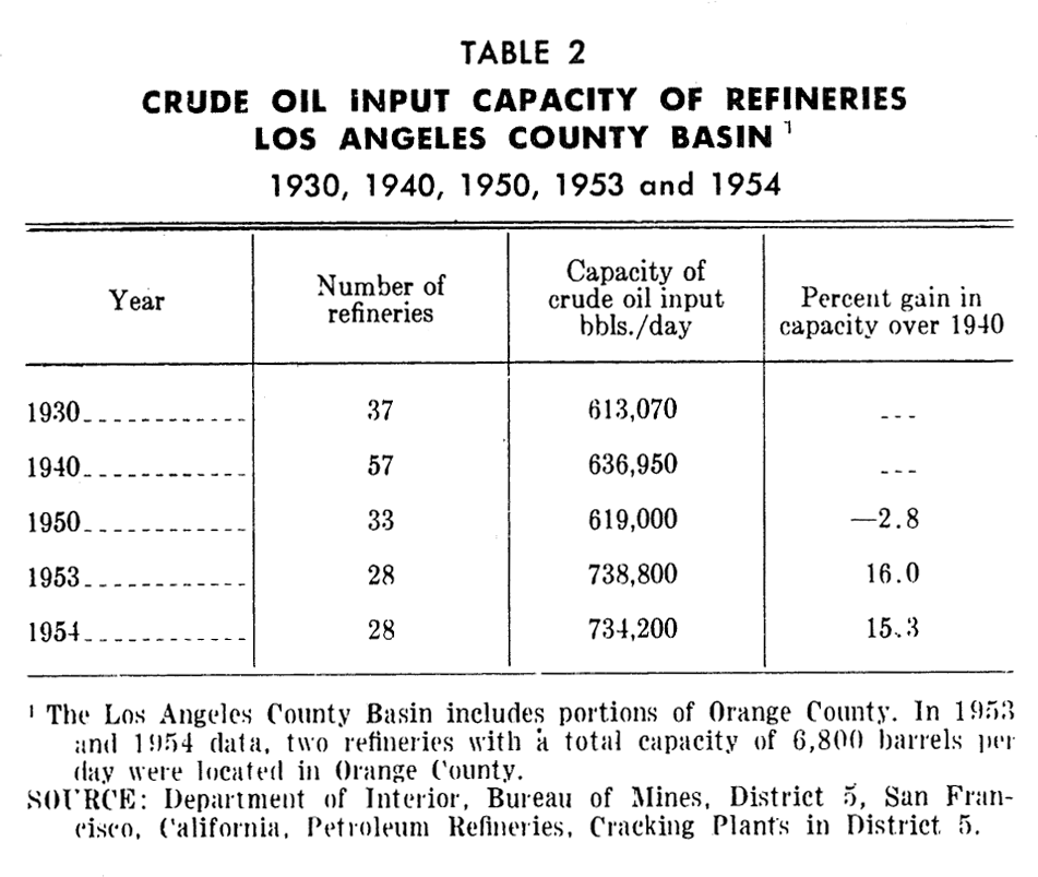 PAS Report 79, Table 2. Crude Oil Capacity of Refineries, Los Angeles County.