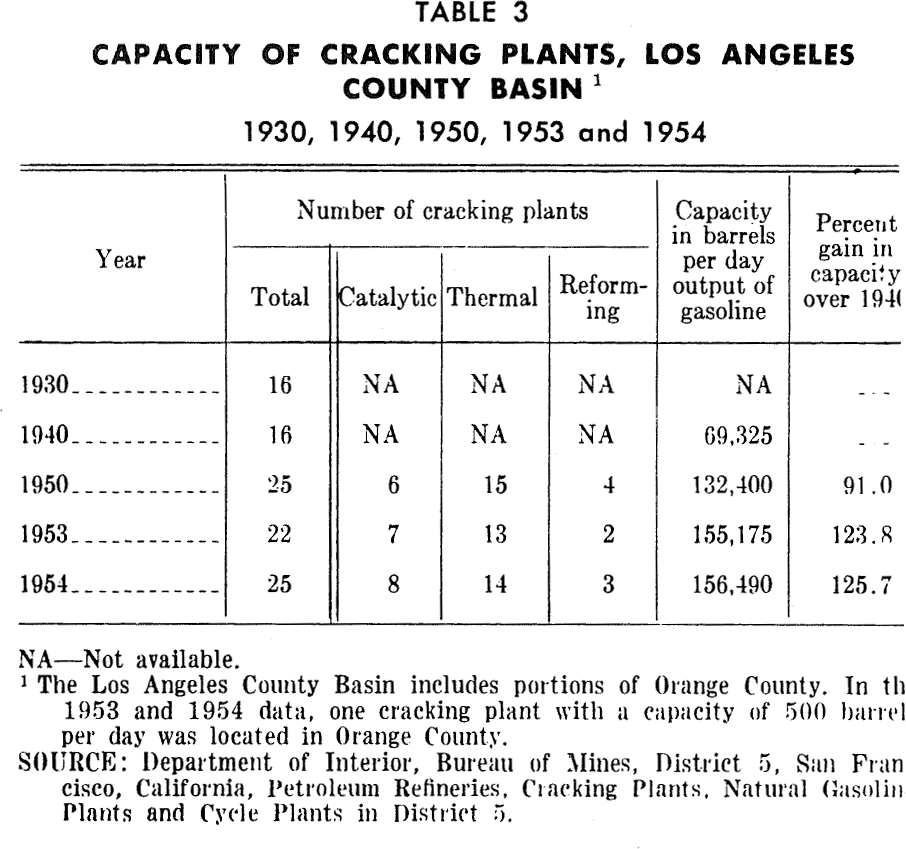 PAS Report 79, Table 3. Capacity of Cracking Plants, Los Angeles County Basin.