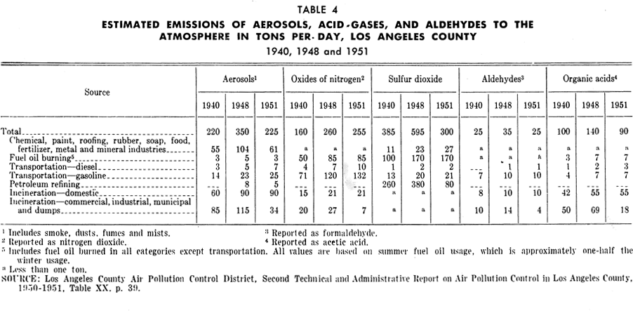 PAS Report 79, Table 4. Estimated Emissions of Aerosols, etc., Los Angeles County.