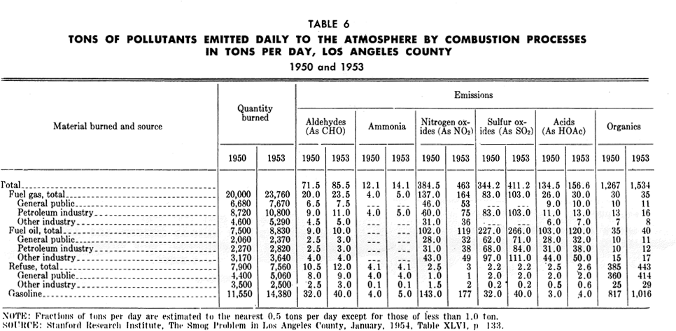 PAS Report 79, Table 6. Tons of Pollutants Emitted Daily, Los Angeles County.