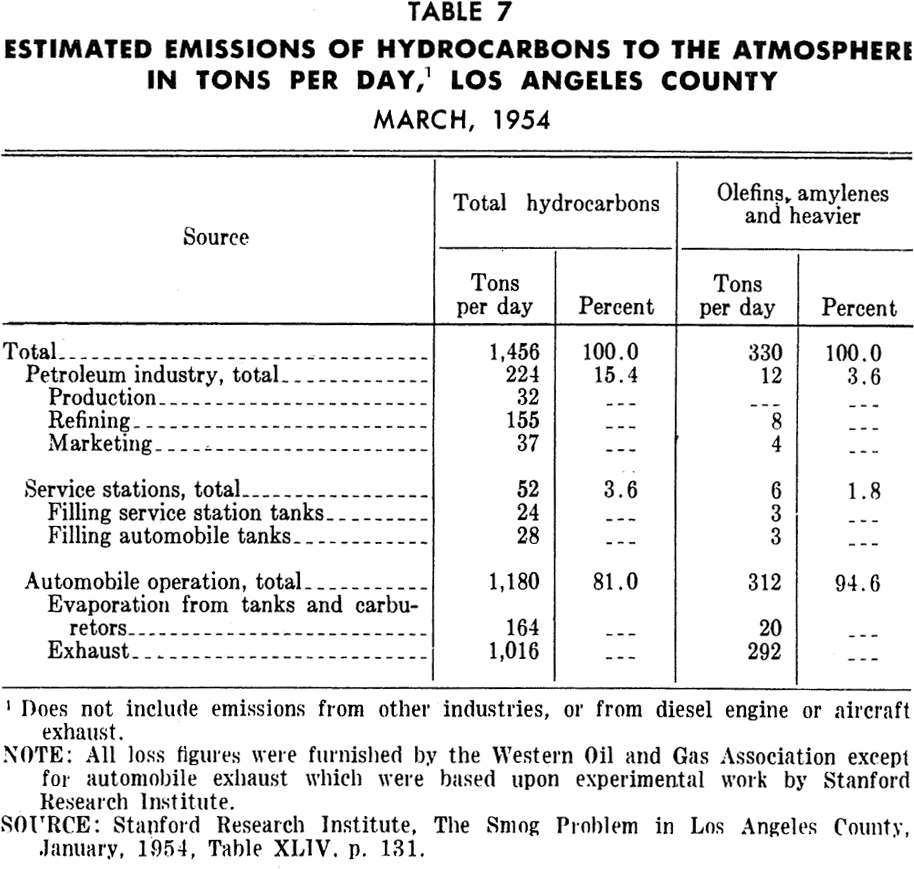 PAS Report 79, Table 7. Estimated Emissions of Hydrocarbons, Tons per Day, Los Angeles County.