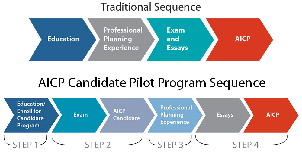 AICP Candidate Paths to AICP Certification