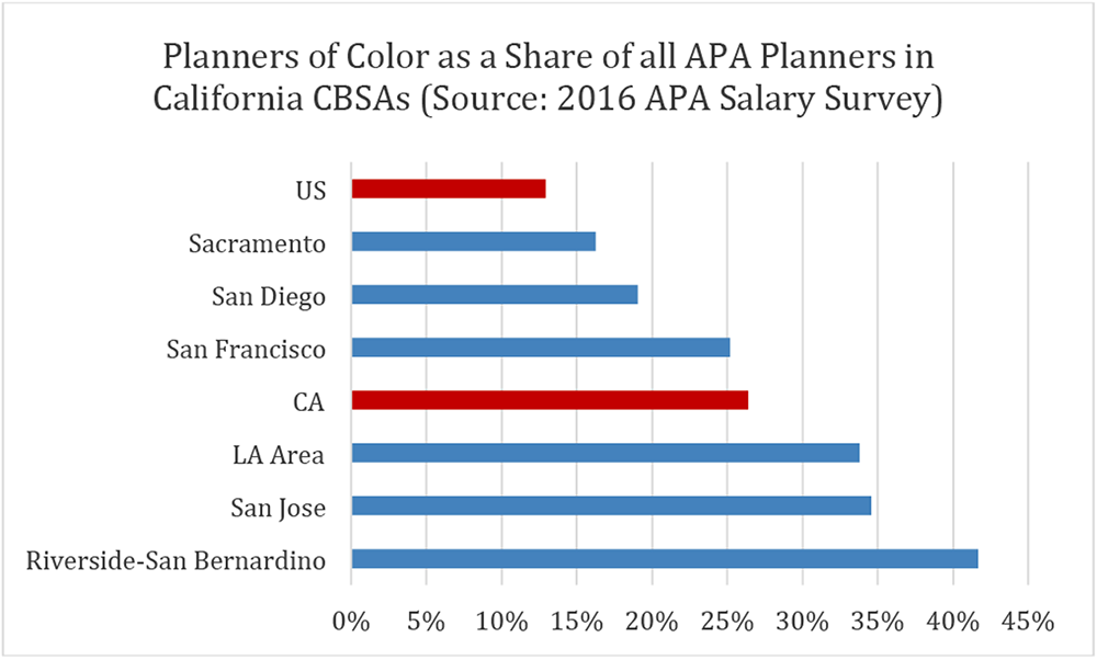 Graph representing planners of color in different cities in California. Source: 2016 APA Salary Survey.