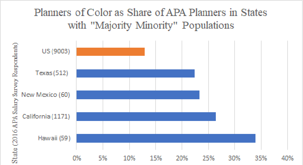 Graph representing the percentage of planners of color in states with majority minority populations. Source: 2016 APA Salary Survey.