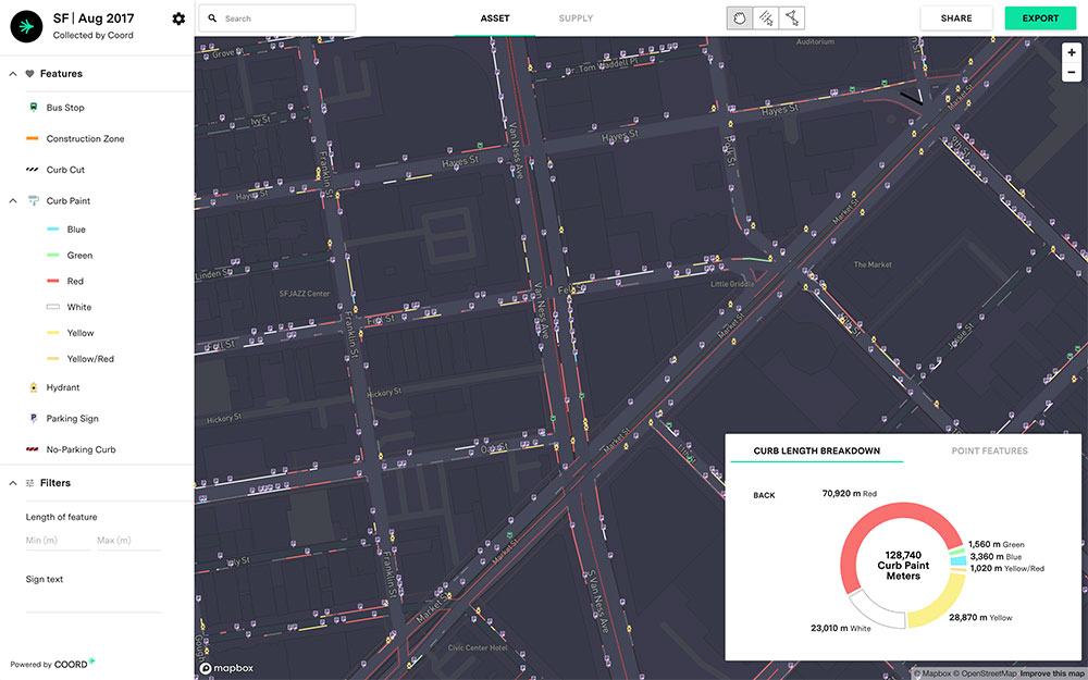 COORD Analytics's platform, with a new version out June 1, lets users see the rules that apply to a particular curb by day, time, and vehicle type; measure curb space allocated to different uses (e.g., passenger pickup, deliveries, and parking); and assess how parking capacity and pricing vary across an area, as in this example from San Francisco. Image and map courtesy COORD.