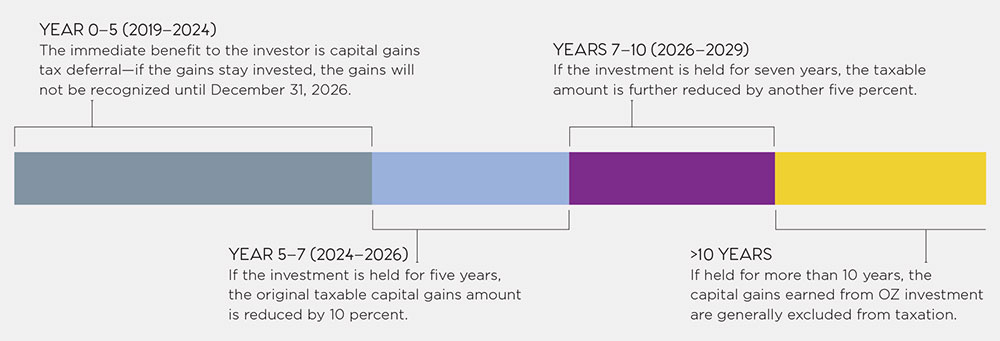 How a Qualified Opportunity Fund Works to Benefit Investors: Individuals and businesses that sell an asset subject to capital gains taxation (for example, stocks, bonds, or real estate) can receive tax benefits if the gains are invested in a Qualified Opportunity Fund.