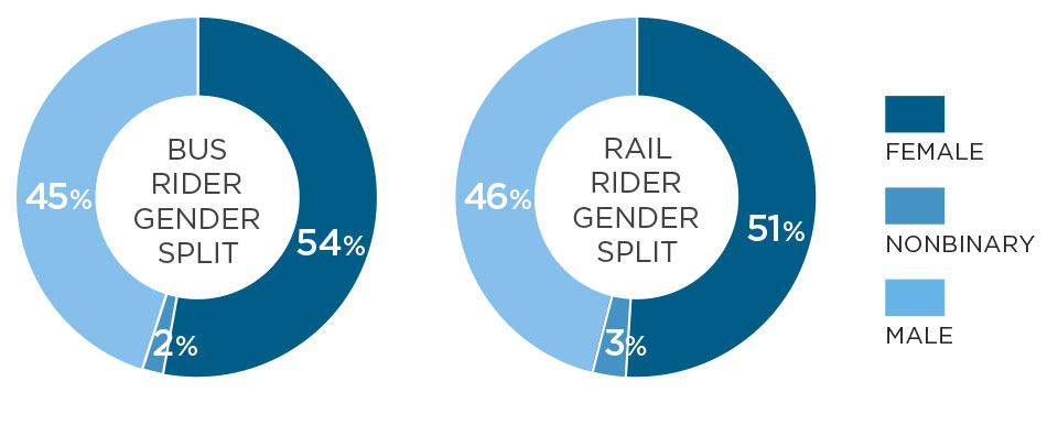 Gender split of Metro bus and rail riders