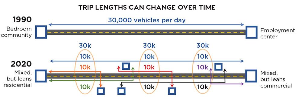 Source: Metro Analytics, NCHRP Report 917.