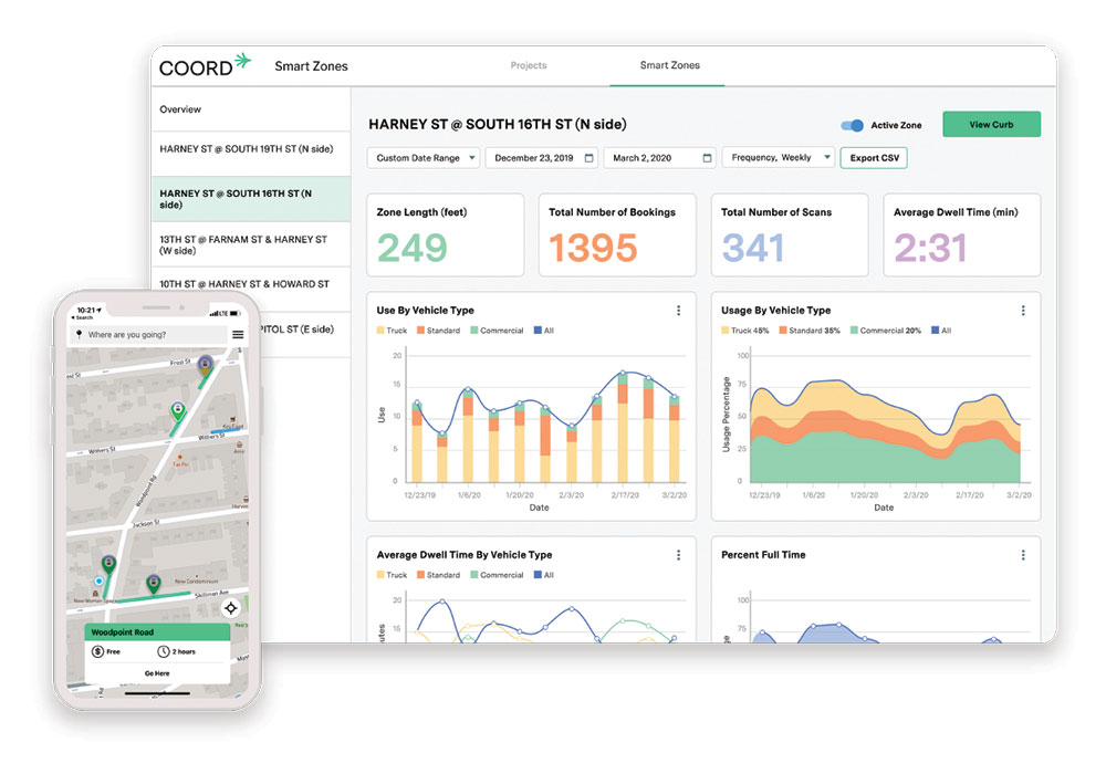 The Coord smart zones dashboard allows cities to monitor in real time information on dwell times, occupancy, and compliance. Image courtesy Coord.