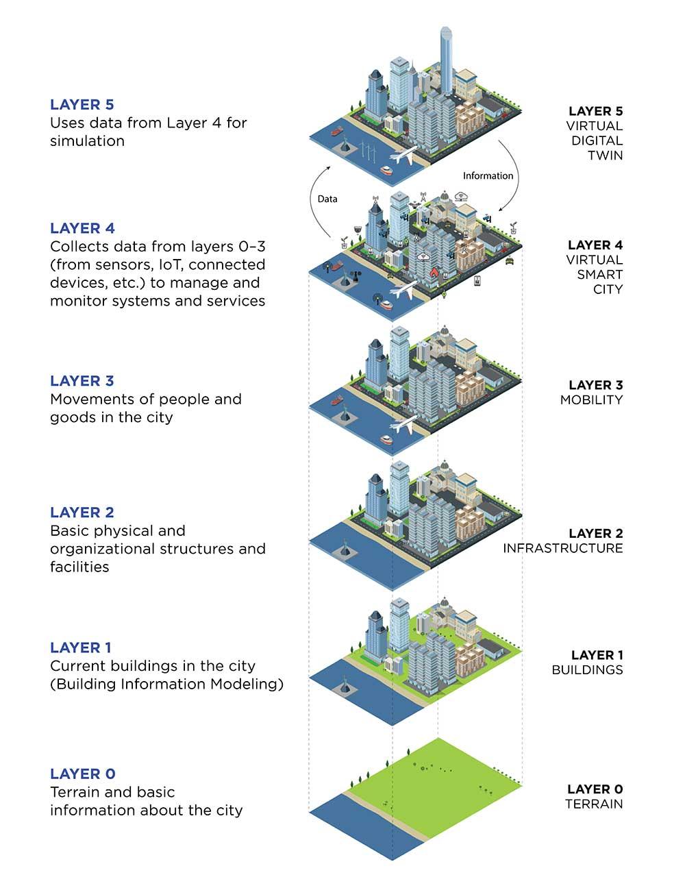 "Source: (c) Trinity College Dublin: ""A Digital Twin Smart City for Citizen Feedback"""
