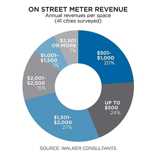 Off street meter revenue