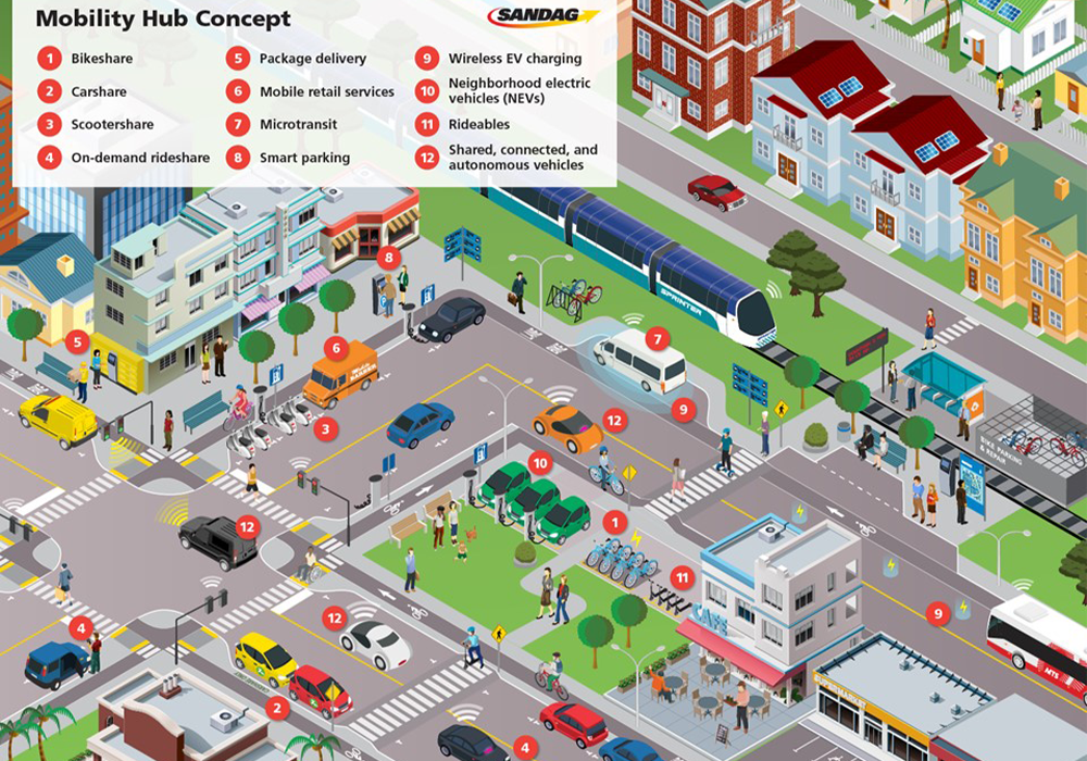 The mobility hub concept graphic illustrates the wide range of services, amenities, and technologies that converge to create a seamless travel experience. Photo Credit: SANDAG