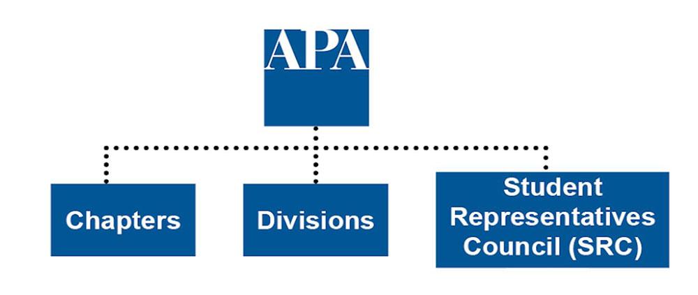 SRC organizational chart