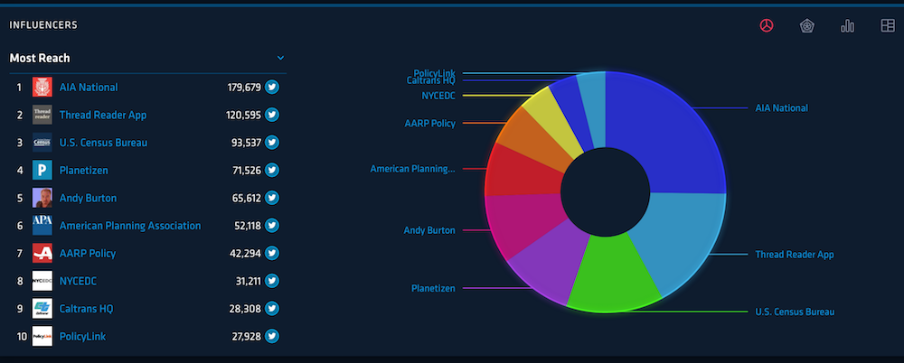 Most influential/popular Twitter accounts tweeting during NPC19