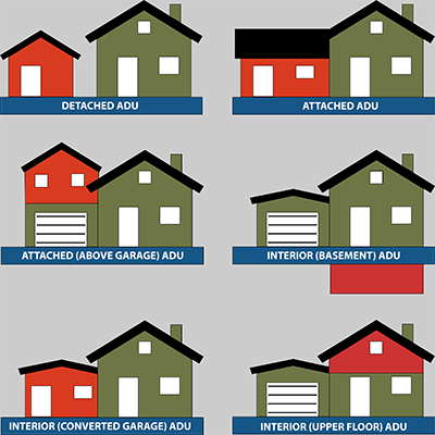 Illustration depicting various types of accessory dwelling units.