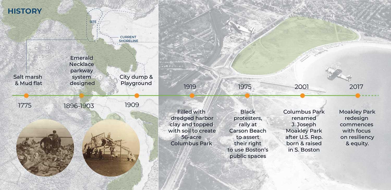 Moakley Park development timeline. Image copyright Stoss Landscape Urbanism.