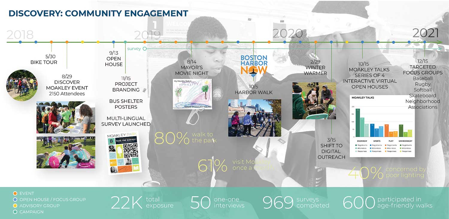 Summary of Moakley Park engagement activities, which are ongoing. Image copyright Stoss Inc.