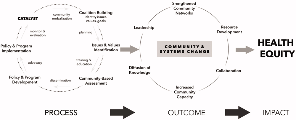 "Figure 1. CHC model for social change. Note: Redrawn by Jackie Castillo. Source: © Community Health Councils. All Rights Reserved. Image redrawn by Jackie Castillo with permission. Reproduced from ""Can We Be Partners:>A Case Study of Community Action and Local Food Systems Planning in Los Angeles?"" JAPA Vol. 85, No. 3."