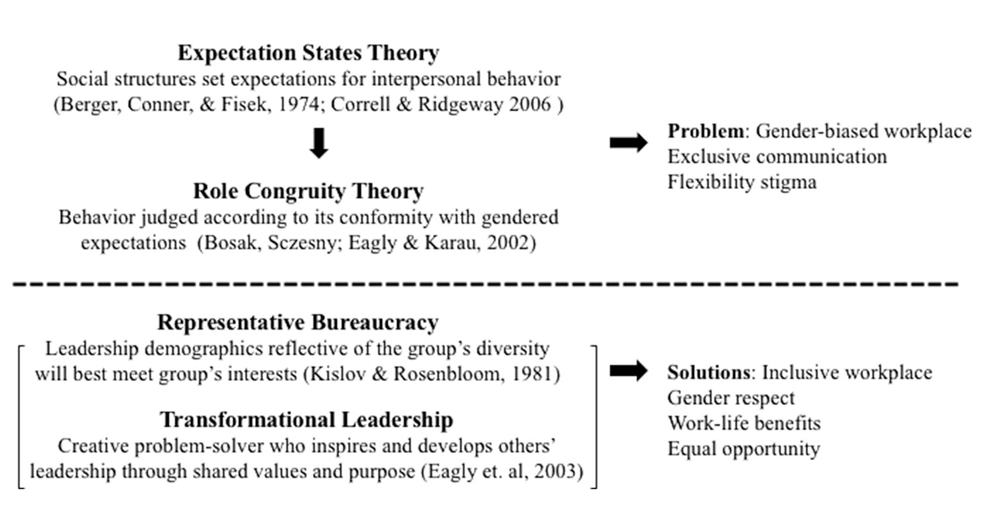 """Logic model from """"Gender Dynamics in the Planning Workplace"""" in the Journal of the American Association (Vol. 86, No. 2)."""