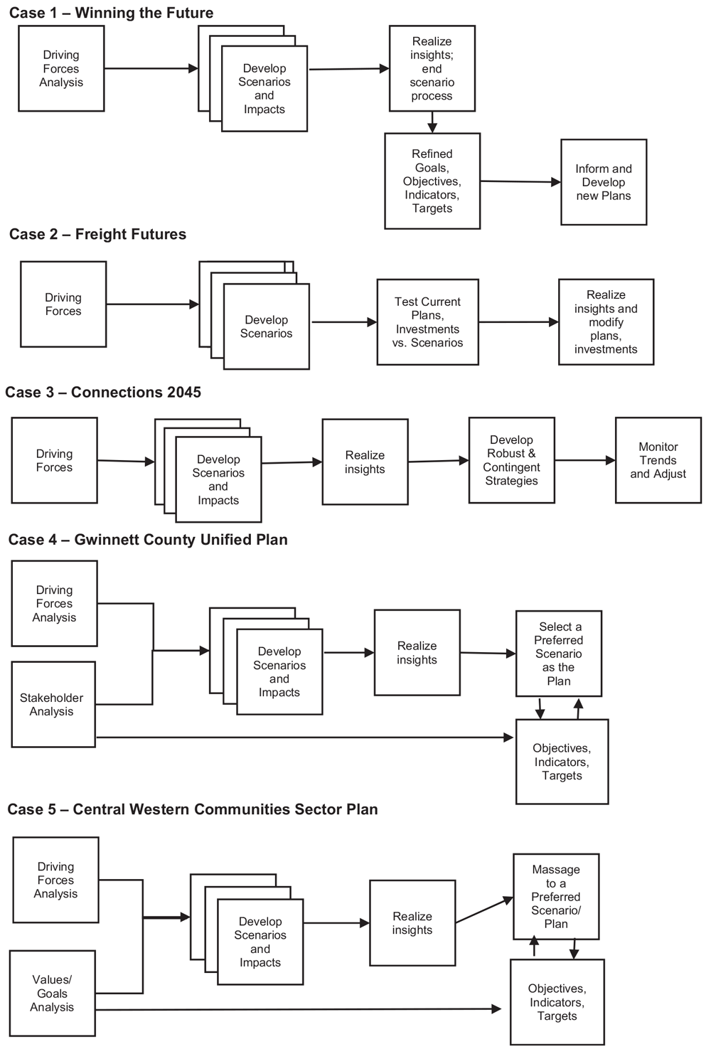 """Five case study scenario planning approaches chart. From""""Using Exploratory Scenarios in Planning Practice,"""" Journal of the American Planning Association (Vol. 86, No. 4)."""