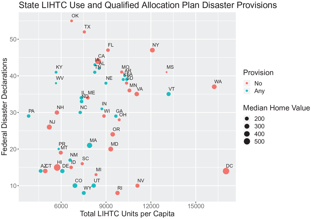 "Understanding differences in LIHTC allocations and QAP provisions. From ""Affordable Housing, Disasters, and Social Equity"" in the Journal of the American Planning Association (Vol. 86, No. 1)."