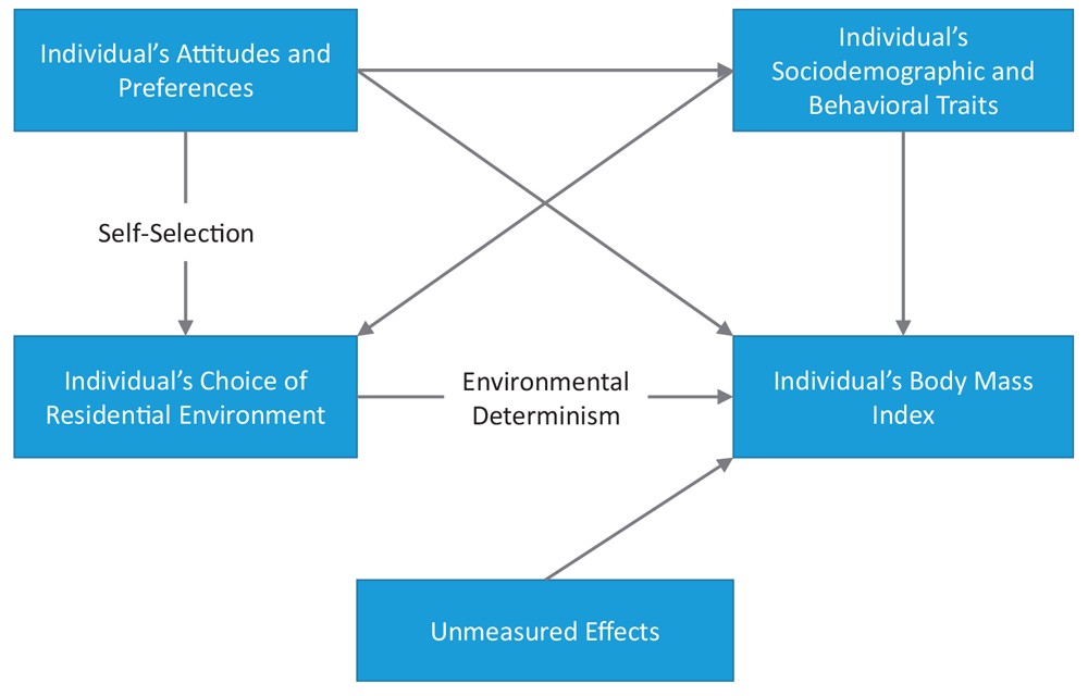 "A simplified conceptual framework representing two causal pathways between self-selection, the built environment, and BMI. From  ""Compact Development and BMI for Young Adults"" published in the Journal of the American Planning Association (Vol. 86, No. 3)."