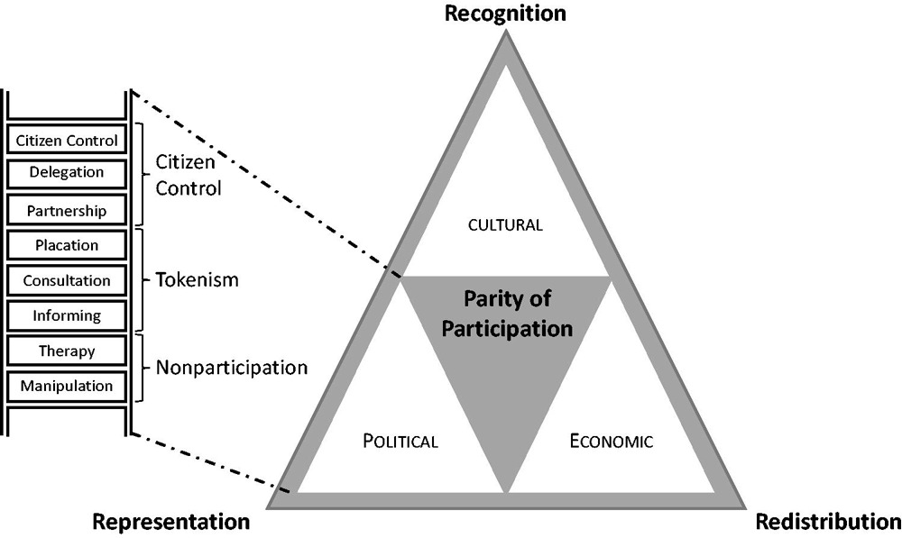 "Evaluating participation with Arnstein's ladder and Fraser's justice framework from ""Justice as Parity of Participation"" in the Journal of the American Planning Association (Vol. 85, No. 3)."