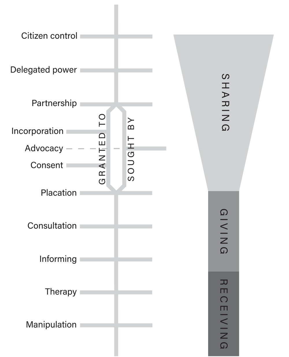 "A revised ladder, indicating a forked structure between programs that grant participation to youth versus programs where youth seek participation. From ""Including Youth in the Ladder of Citizen Participation,"" JAPA Vol 85, No 3."