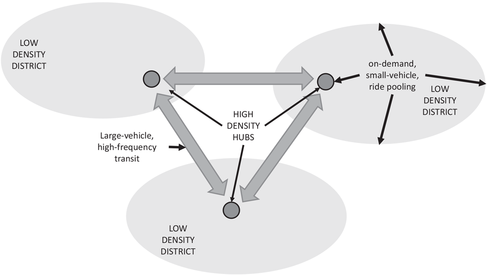 Figure 1. Concept diagram for coordination between public transit and a ride-pooling service.