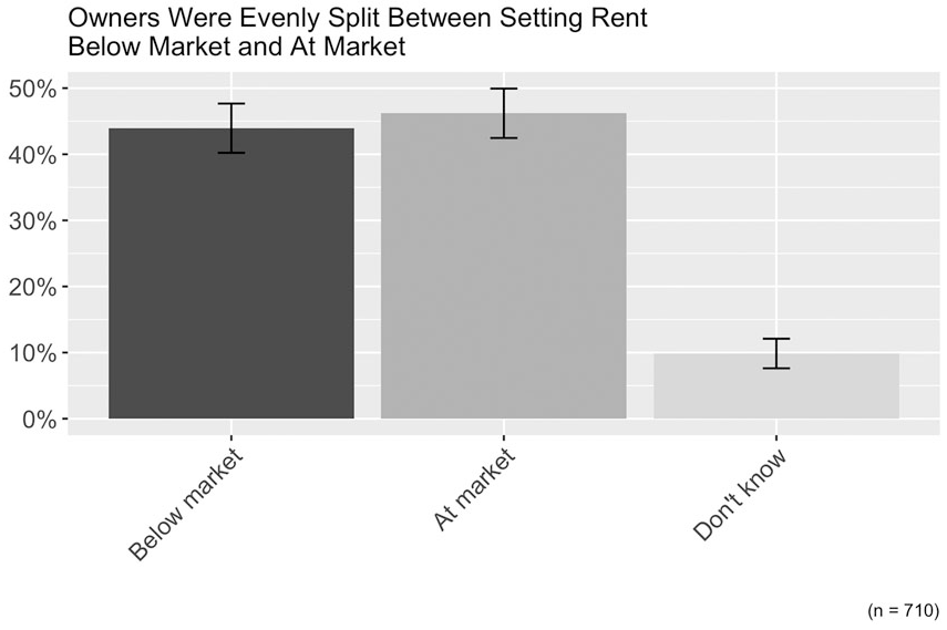 "Proportion of survey respondents who reported setting rent below market. From ""Affordable Housing Without Public Subsidies"" in the Journal of the American Planning Association (Vol. 87, No. 1)."