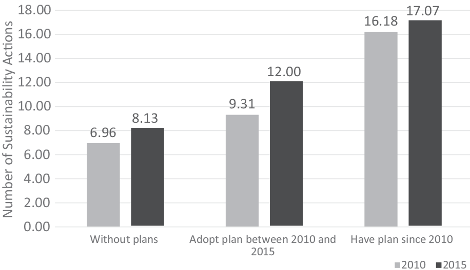 "Increase in number of sustainability actions (N = 34) by U.S. municipalities between 2010 and 2015. N = 651 U.S. municipalities. Of these, 409 places do not have a plan; 89 places have had a plan since 2010; 153 places adopted a plan between 2010 and 2015. Source: ICMA, 2010, 2016. From ""When Do Plans Matter?"" in the Journal of the American Planning Association (Vol. 86, No. 1)."