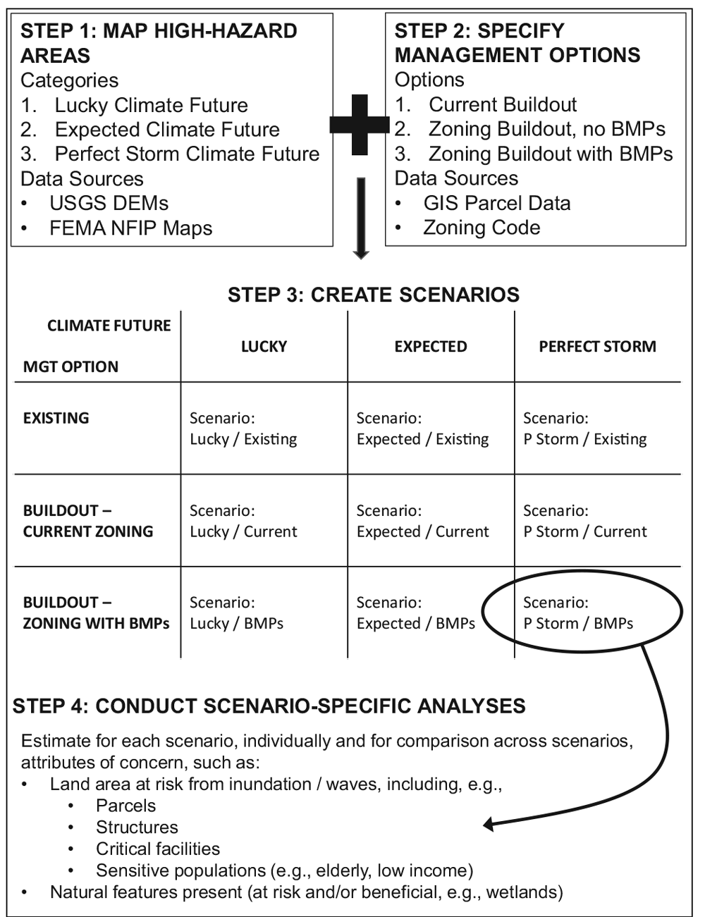 "Diagram illustrating the process for developing and analyzing scenarios. From ""Using Simple, Decision-Centered, Scenario-Based Planning to Improve Local Coastal Management,"" JAPA (Vol. 85, No. 4)."