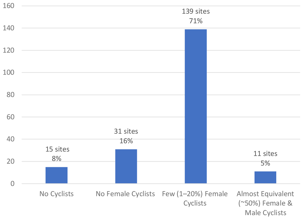 Figure 5. Sites categorized by female usage rates. Chart by the author.