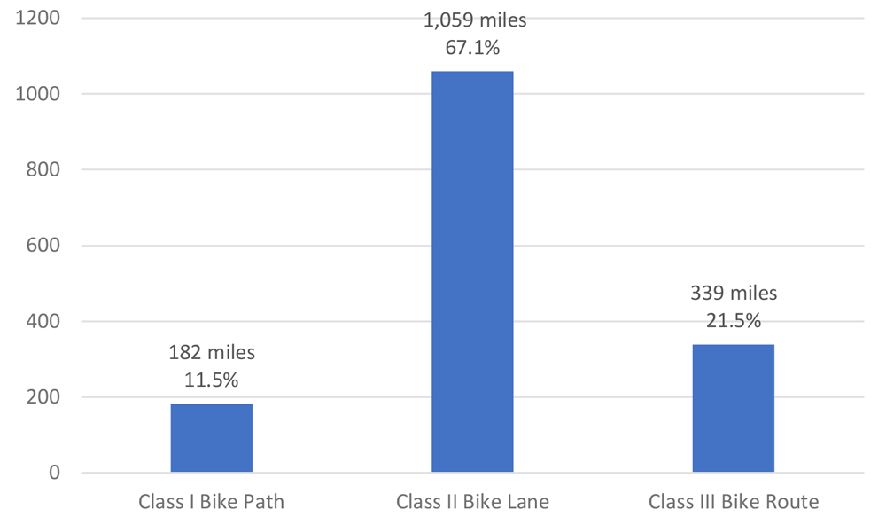 Figure 6. Bicycle facilities by type for San Diego County. Chart by the author.