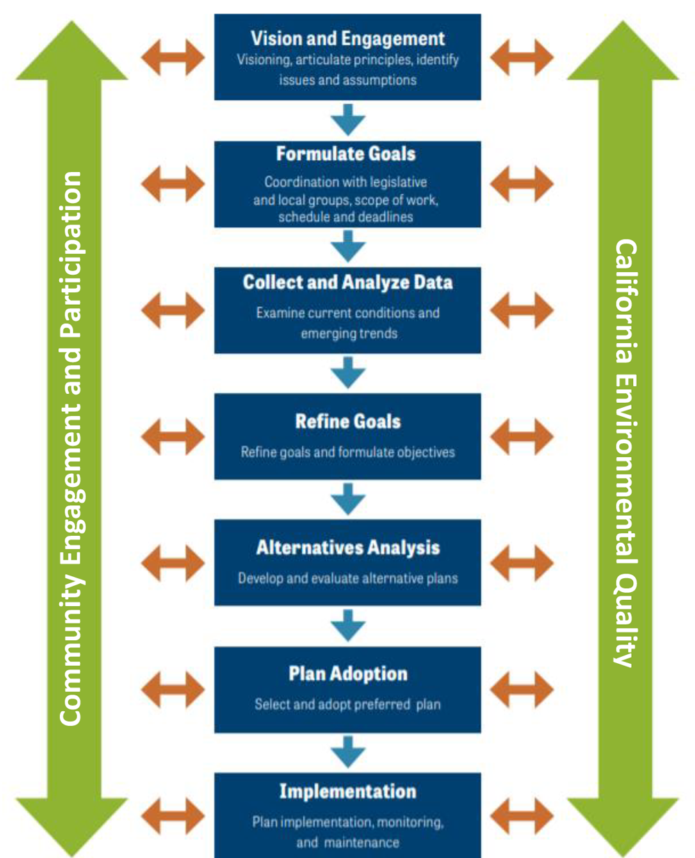 Figure 9. California's recommended process for updating a long-range general plan. Courtesy California Governor's Office of Planning and Research.