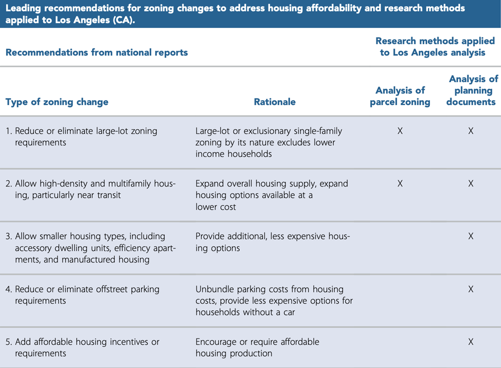 "Table 1 from JAPA article ""Changing Residential Land Use Regulations to Address High Housing Prices."""