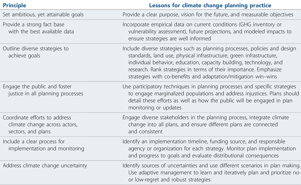 "Seven principles of strong climate change planning. Source: Based on concepts from Stults and Woodruff (2017). From ""Seven Principles of Strong Climate Change Planning"" in Journal of the American Planning Association (Vol. 86, No. 1)."