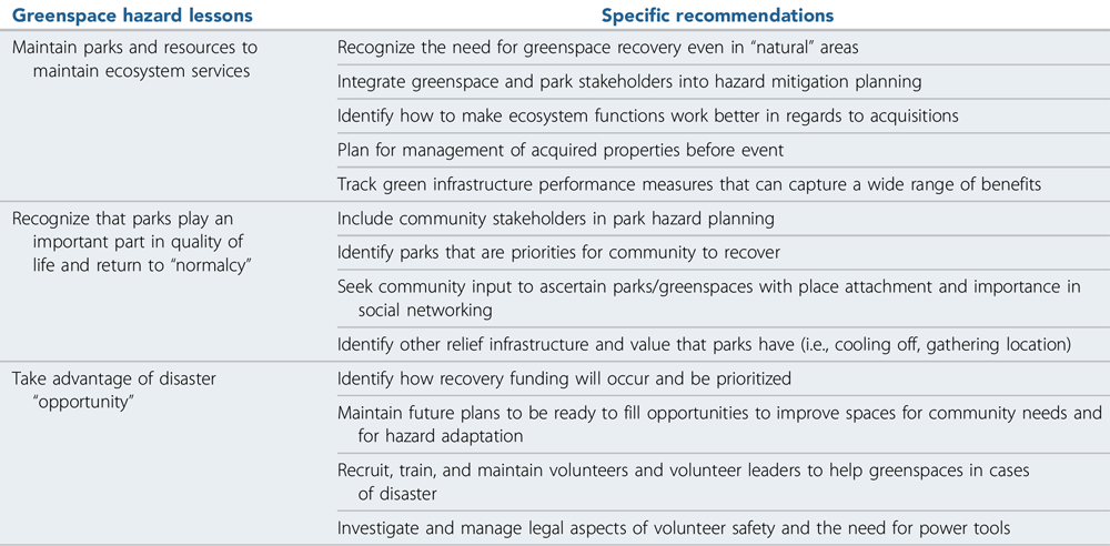 """Greenspace recovery and resilience recommendations. From""""Greenspace After a Disaster,"""" arecent Viewpoint article for the Journal of the American Planning Association (Vol. 86, No. 3)."""