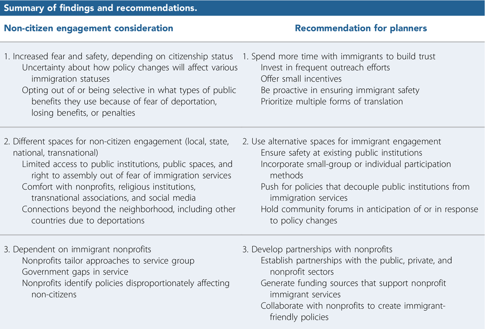 "Table 2, Summary of findings and recommendations, from ""Engaging Non-Citizens in An Age of Uncertainty: Lessons From Immigrant-Serving Nonprofits in Los Angeles County"" in JAPA (Vol. 85, No. 3)."