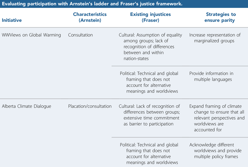 "Strategies for participatory action from ""Justice as Parity of Participation"" in the Journal of the American Planning Association (Vol. 85, No. 3)."