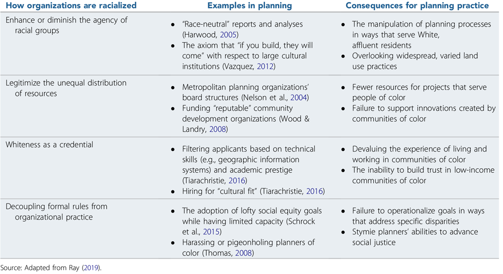 """How organizations' internal rules and norms reproduce racial inequity. From """"Racial Equity in Planning Organizations"""" in the Journal of the American Planning Association (Vol. 86, No. 3)."""