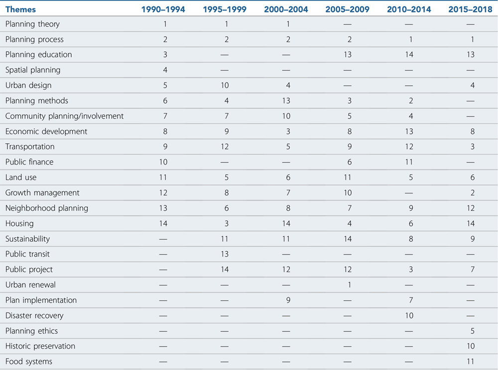 """Research theme rank changes over time. From""""Tracking Our Footsteps,"""" JAPA (Vol. 86, No. 4)."""