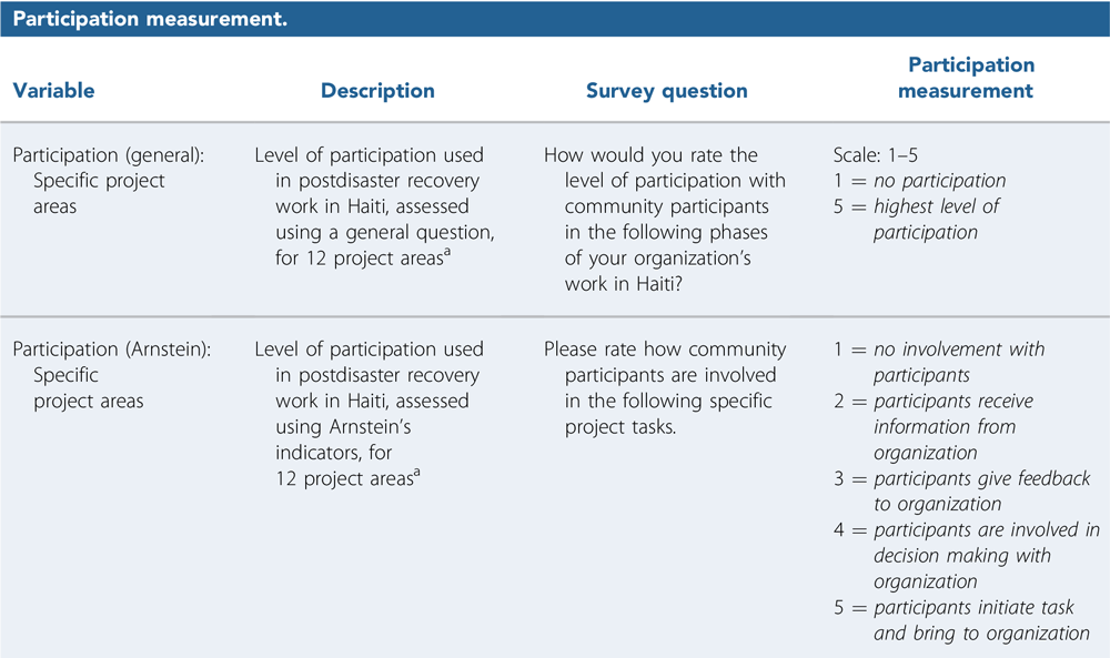 Table 4: Participation measurement from ''Using Arnstein's Ladder as an Evaluative Framework for the Assessment of Participatory Work in Postdisaster Haiti,'' Journal of the American Planning Association (Vol. 85, No. 3).