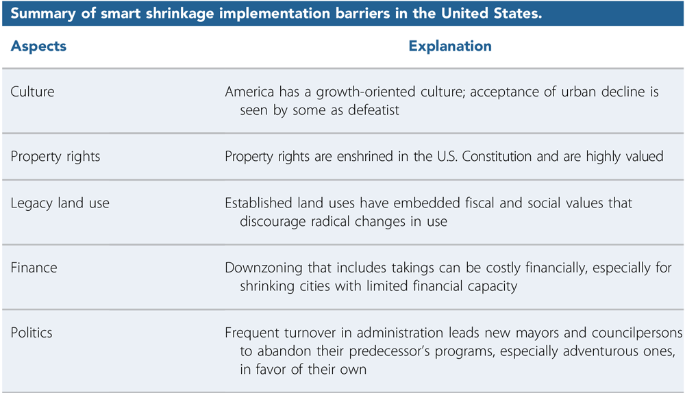 """Summary of smart shrinkage implementation barriers in the United States. Table 5 from""""Plan Implementation Challenges in a Shrinking City"""" in the Journal of the American Planning Association (Vol. 85, No. 4)."""
