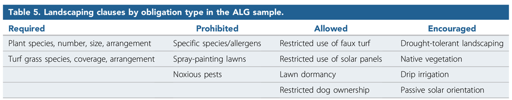 """Landscaping clauses by obligation type in the ALG sample. From """"How Do Homeowners Associations Regulate Residential Landscapes?"""" in the Journal of the American Planning Association (Vol. 86, No. 1)."""