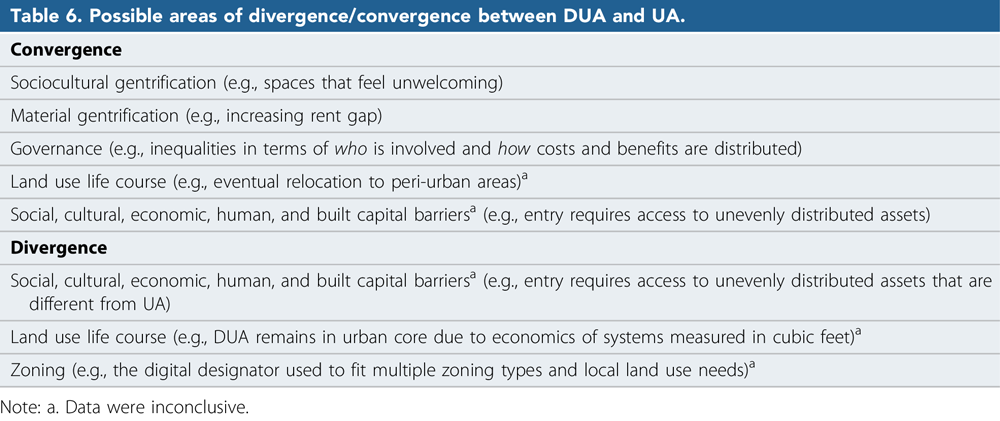 "Possible areas of divergence/convergence between digital urban agriculture and urban agriculture. From ""Urban Farming Is Going High Tech,"" Journal of the American Planning Association (Vol. 86, No. 1)."