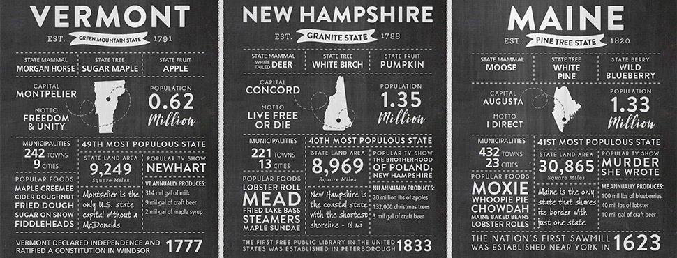 NNE Vermont, New Hampshire, Maine Infographic